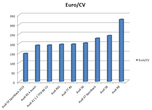 euro por CV